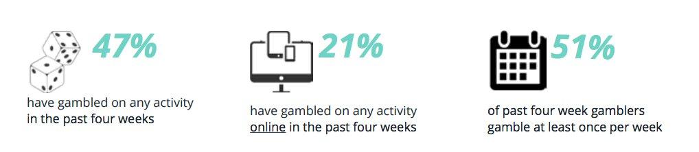 Online-Gambling-behaviours