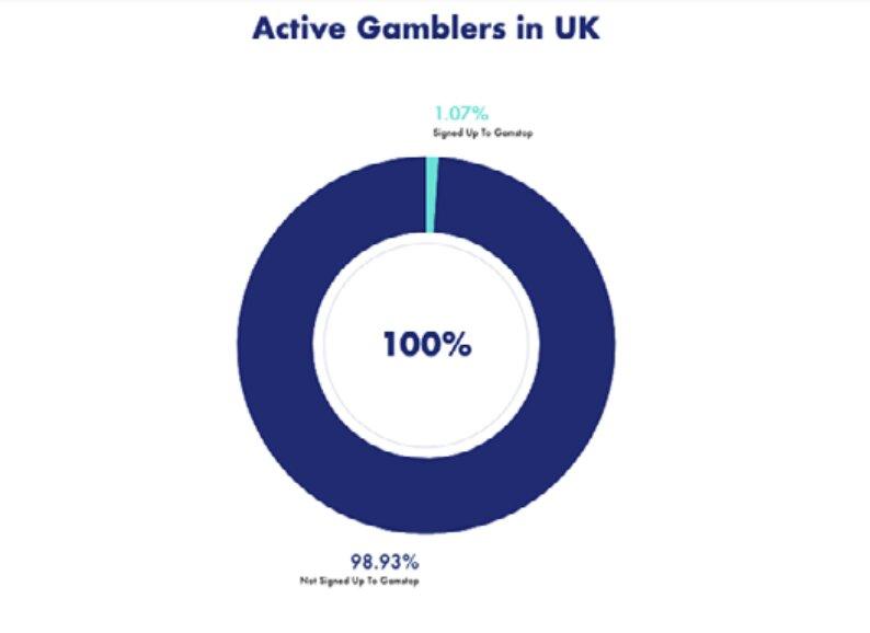 active-gamblers-uk