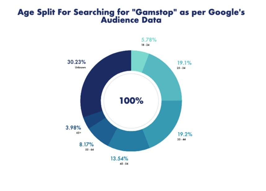 age-split-gamstop-search