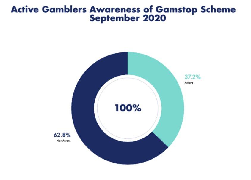 ative-gamblers-awareness-gamstop