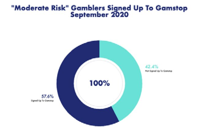 moderate-risk-gamblers-on-gamstop