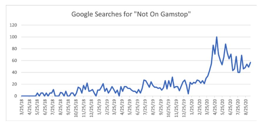 searches-not-on-gamstop